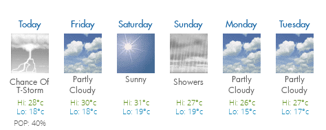 Cornwall Ontario Weather Forecast